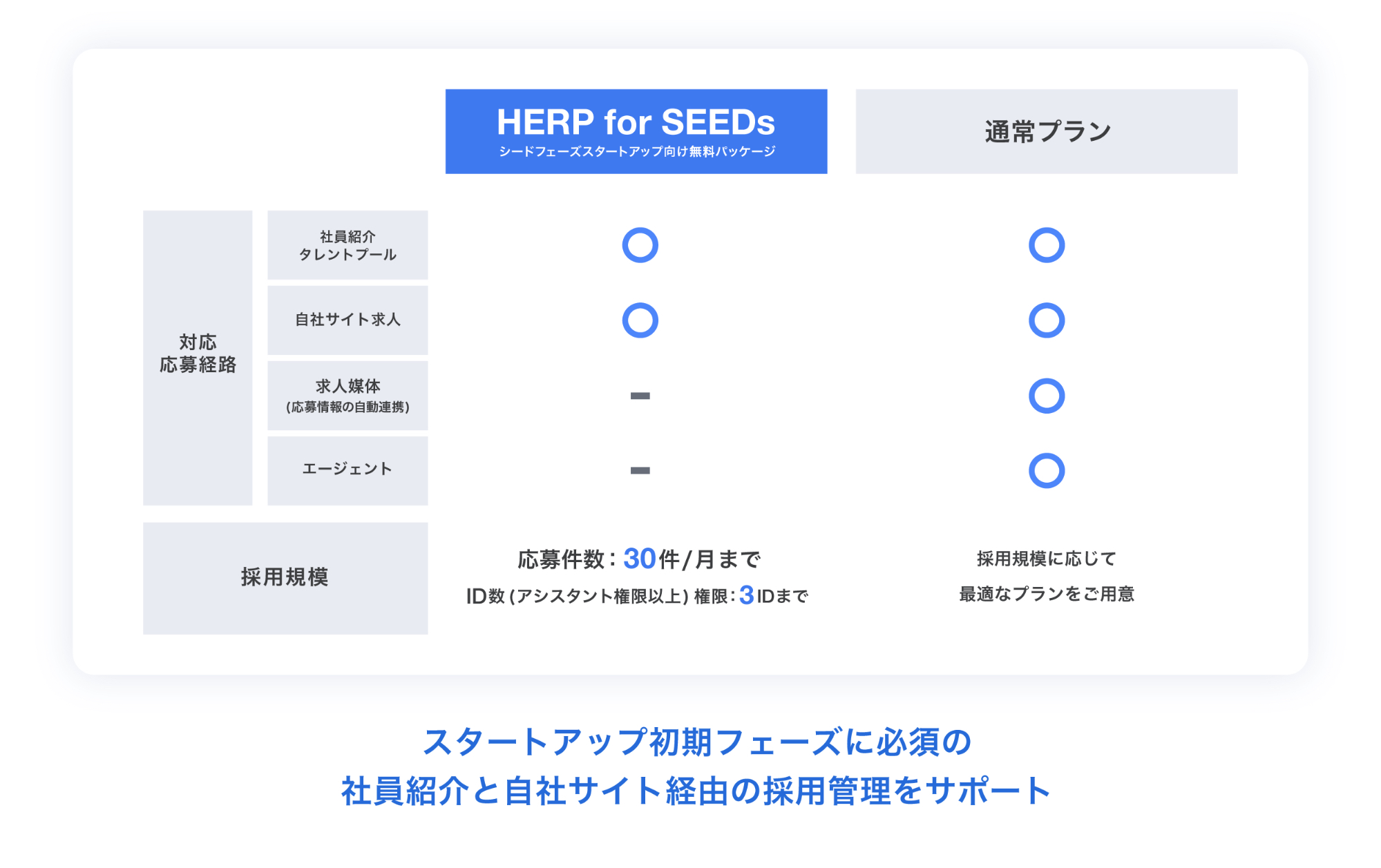 HERP for SEEDsプラン詳細